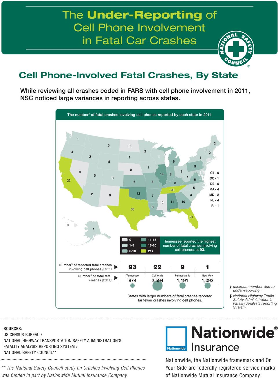 fatal crashes involving cell phones, at 93.