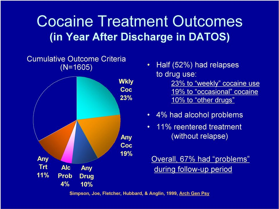 Trt 11% Alc Prob 4% Any Drug 10% Any Coc 19% 4% had alcohol problems 11% reentered treatment (without relapse)