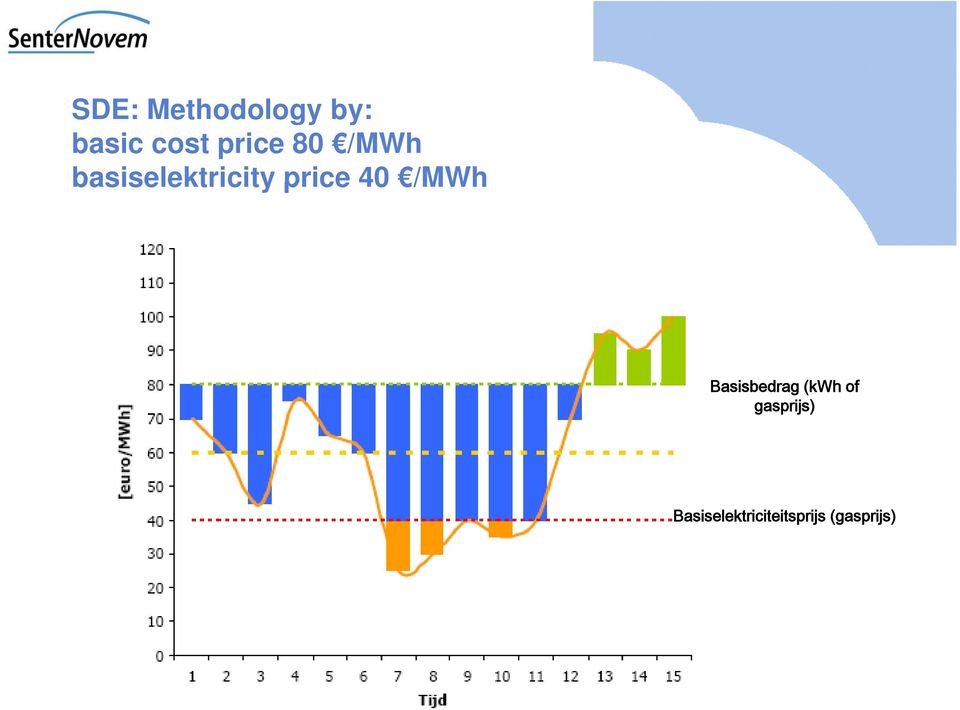 price 40 /MWh Basisbedrag (kwh of