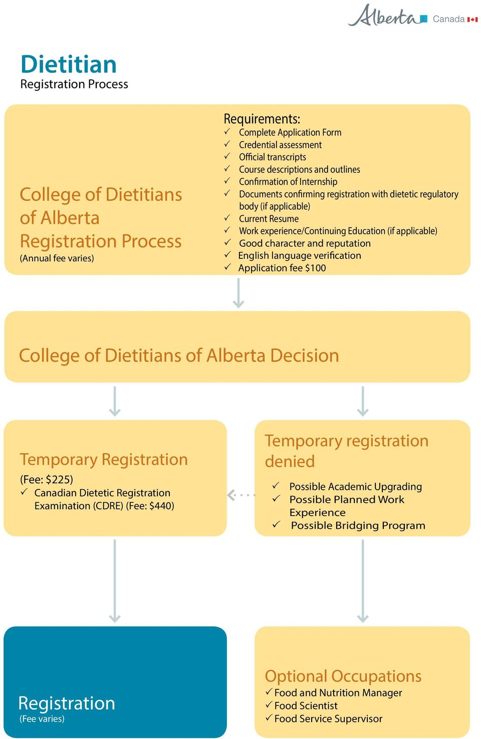 applicable) Good character and reputation English language verification Application fee $100 College of Dietitians of Alberta Decision Temporary Registration (Fee: $225) Canadian Dietetic