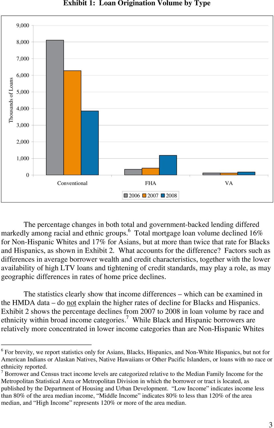 6 Total mortgage loan volume declined 16% for Non-Hispanic Whites and 17% for Asians, but at more than twice that rate for Blacks and Hispanics, as shown in Exhibit 2.