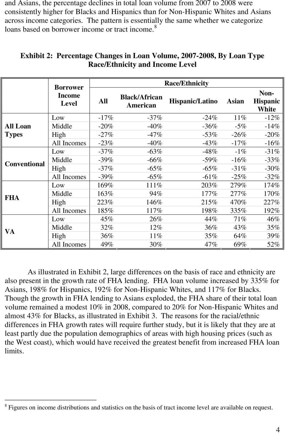 8 Exhibit 2: Percentage Changes in Loan Volume, 2007-2008, By Loan Type Race/Ethnicity and Income Level All Loan Types Conventional FHA VA Borrower Income Level All Black/African American