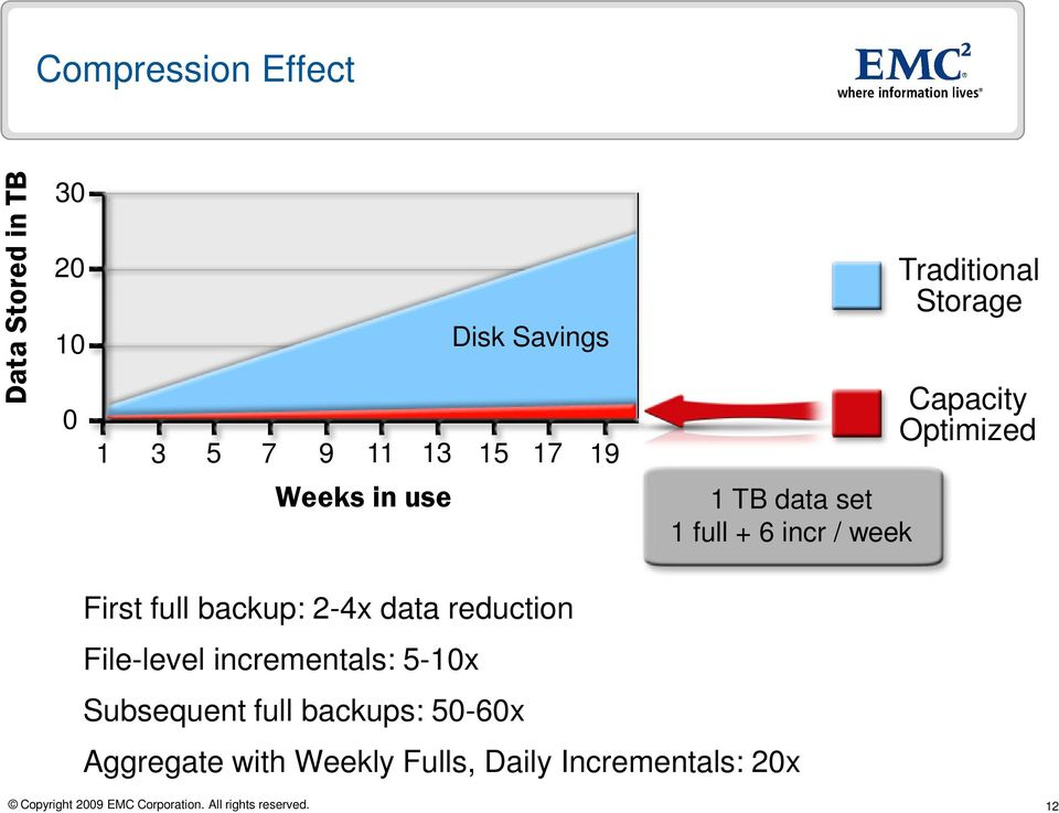 Optimized First full backup: 2-4x data reduction File-level incrementals: 5-10x
