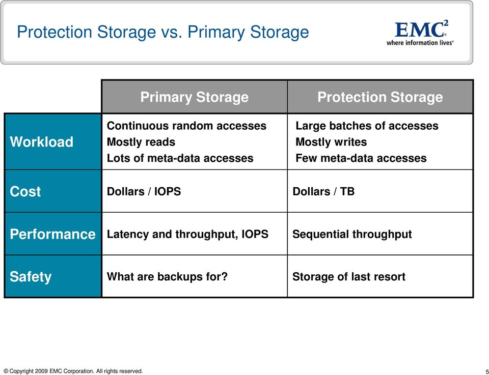 meta-data accesses Protection Storage Large batches of accesses Mostly writes Few