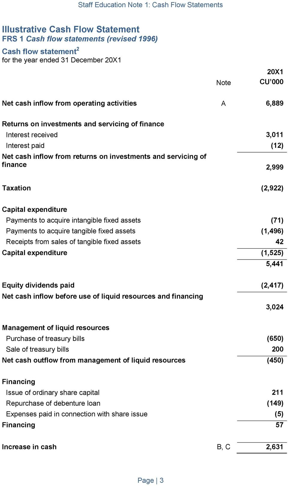 Payments to acquire intangible fixed assets (71) Payments to acquire tangible fixed assets (1,496) Receipts from sales of tangible fixed assets 42 Capital expenditure (1,525) 5,441 Equity dividends