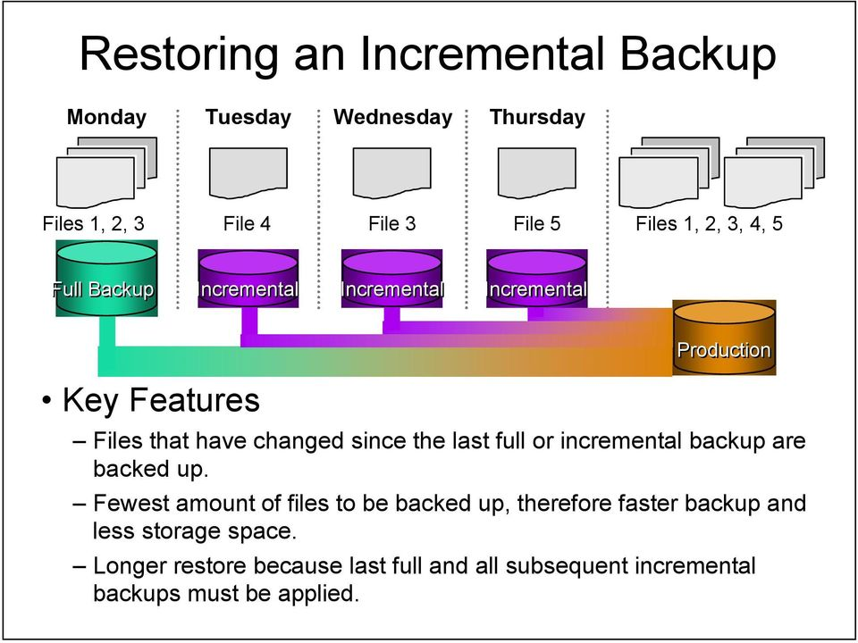 the last full or incremental backup are backed up.