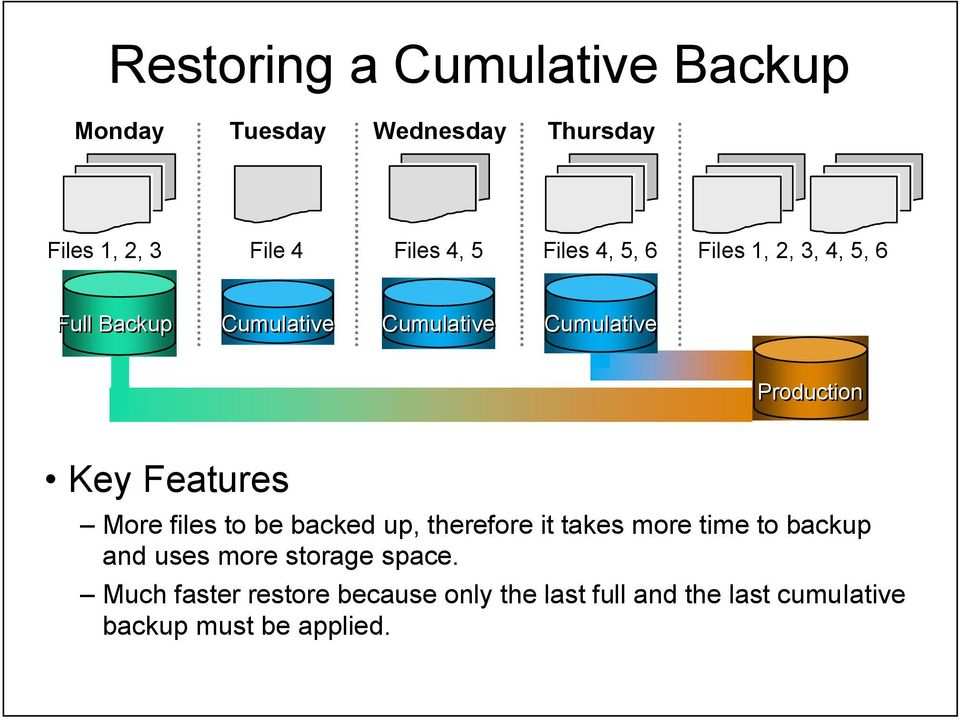 Features More files to be backed up, therefore it takes more time to backup and uses more storage