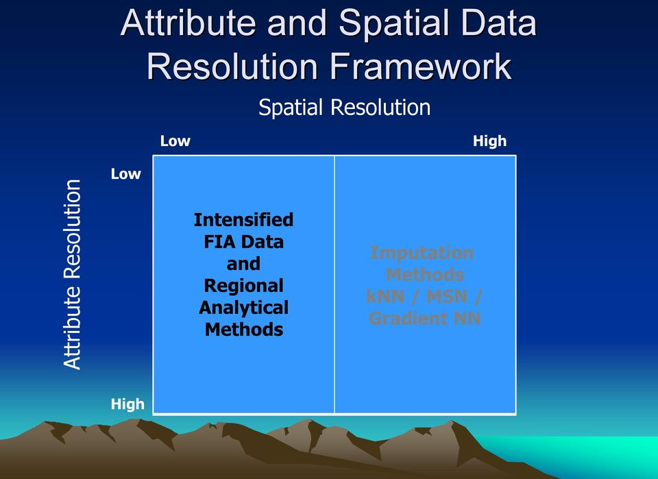 Products Intensified FIA Data and Regional Analytical Methods CSE