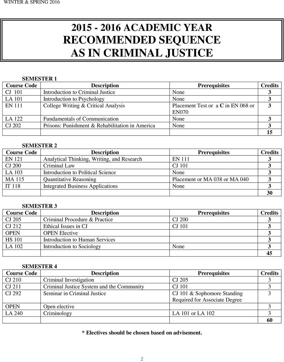 CJ 101 LA 10 Introduction to Political Science None MA 115 Quantitative Reasoning Placement or MA 08 or MA 040 IT 118 Integrated Business Applications None 0 SEMESTER CJ 205 Criminal Procedure &