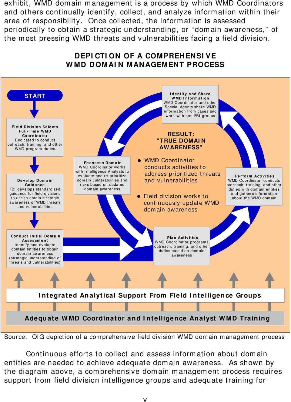 DEPICTION OF A COMPREHENSIVE WMD DOMAIN MANAGEMENT PROCESS START Identify and Share WMD Information WMD Coordinator and other Special Agents share WMD information from cases and work with non-fbi