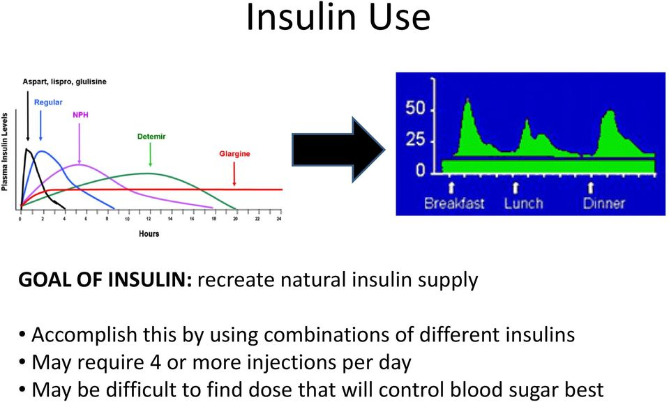 different insulins May require 4 or more injections per