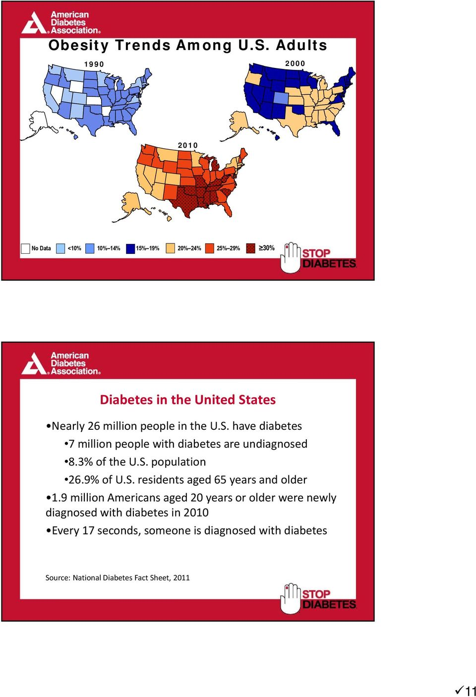 people in the U.S. have diabetes 7 million people with diabetes are undiagnosed 8.3% of the U.S. population 26.9% of U.S. residents aged 65 years and older 1.