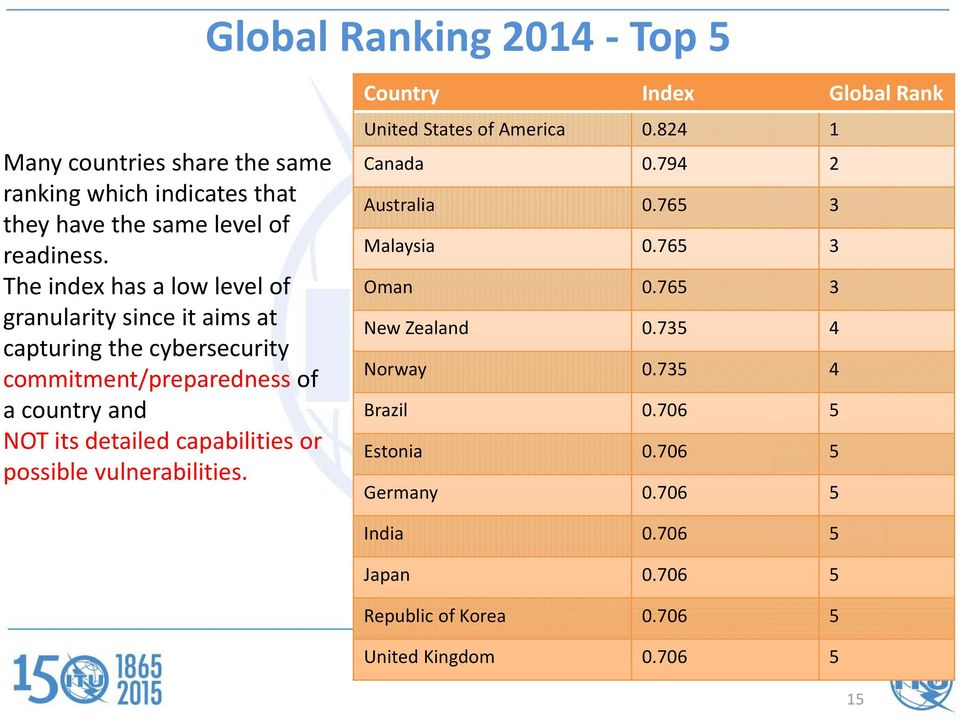 capabilities or possible vulnerabilities. Country Index Global Rank United States of America 0.824 1 Canada 0.794 2 Australia 0.765 3 Malaysia 0.