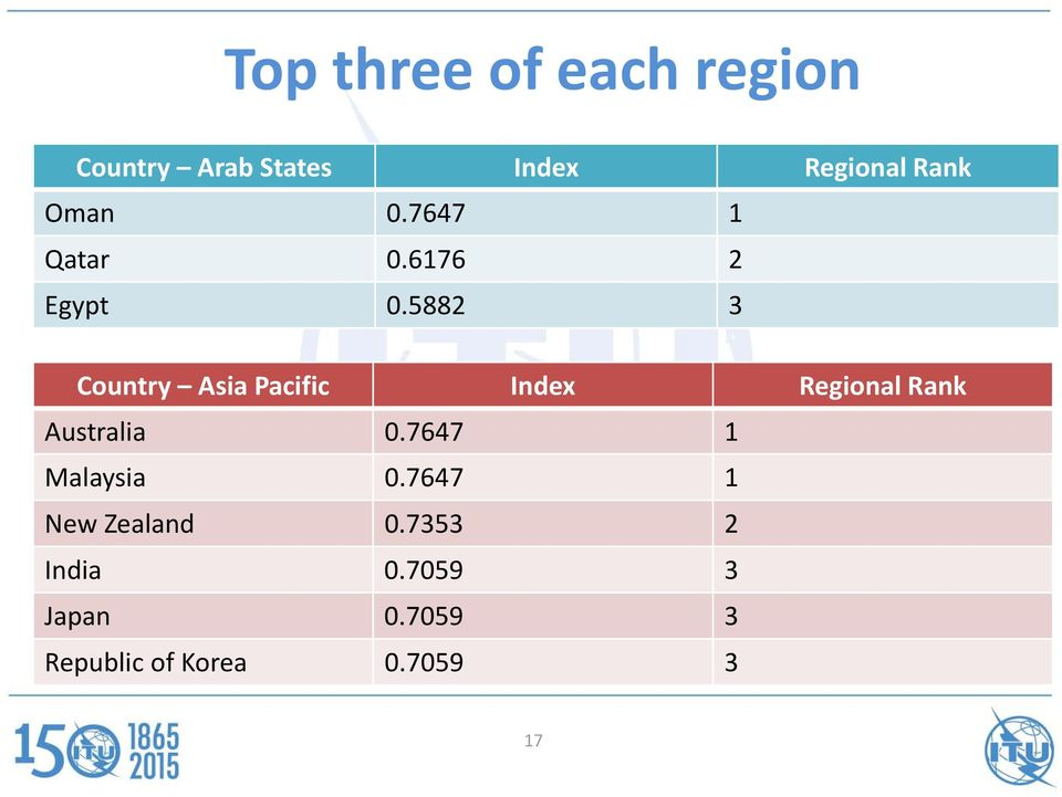 5882 3 Country Asia Pacific Index Regional Rank Australia 0.