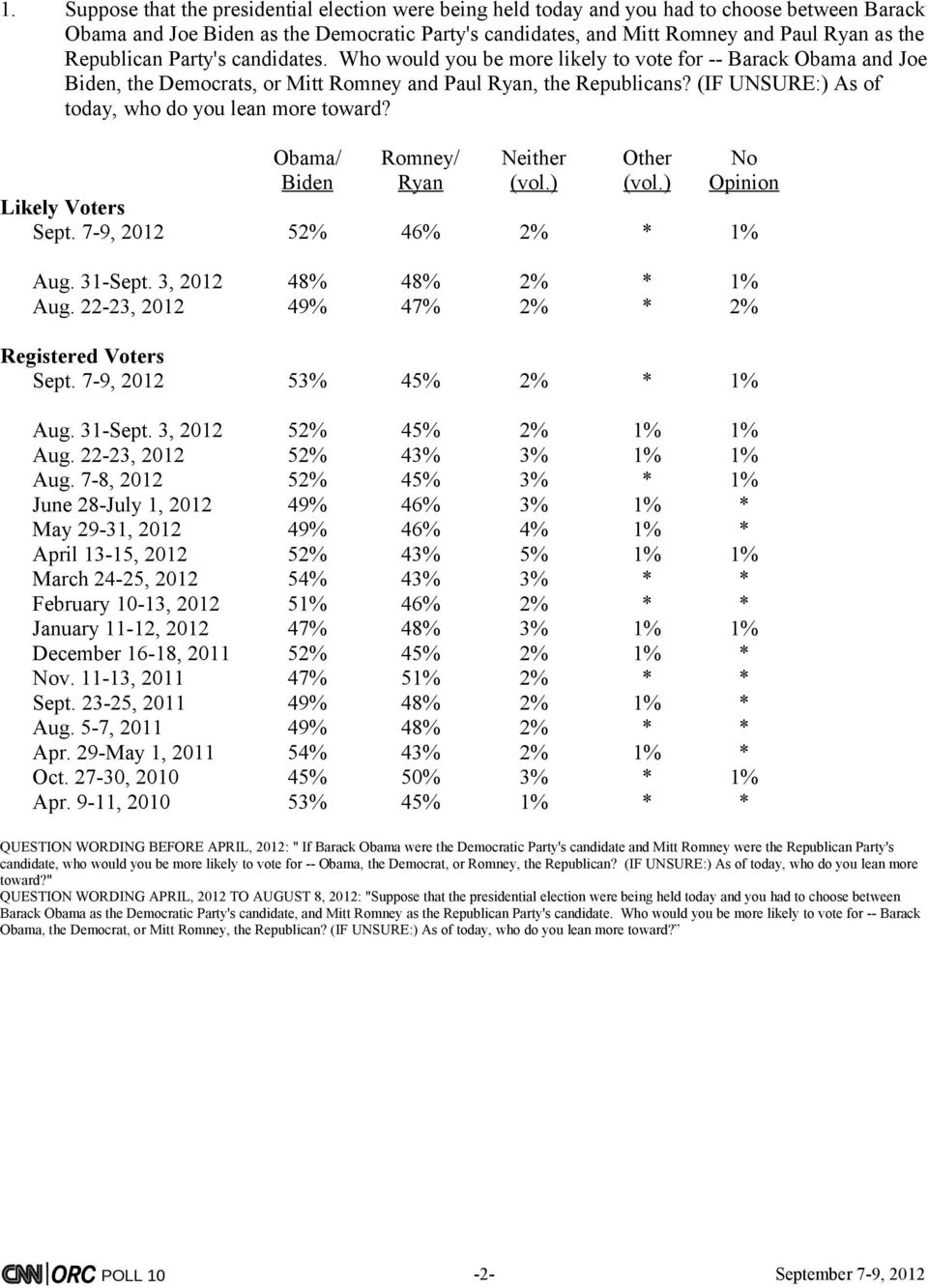 (IF UNSURE:) As of today, who do you lean more toward? Obama/ Romney/ Neither Other No Biden Ryan (vol.) (vol.) Opinion Sept. 7-9, 2012 52% 46% 2% * 1% Aug. 31-Sept. 3, 2012 48% 48% 2% * 1% Aug.