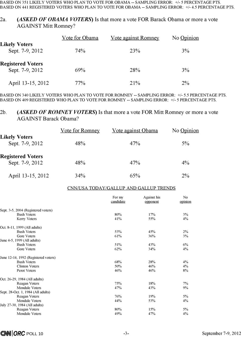 7-9, 2012 69% 28% 3% April 13-15, 2012 77% 21% 2% BASED ON 340 LIKELY VOTERS WHO PLAN TO VOTE FOR ROMNEY -- SAMPLING ERROR: +/- 5.5 PERCENTAGE PTS.