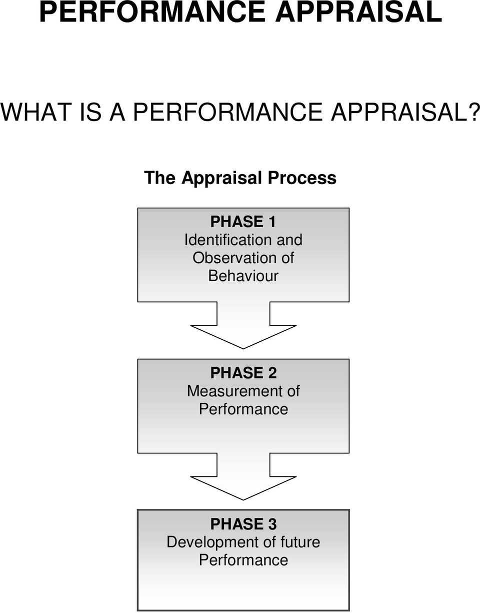 The Appraisal Process PHASE 1 Identification and