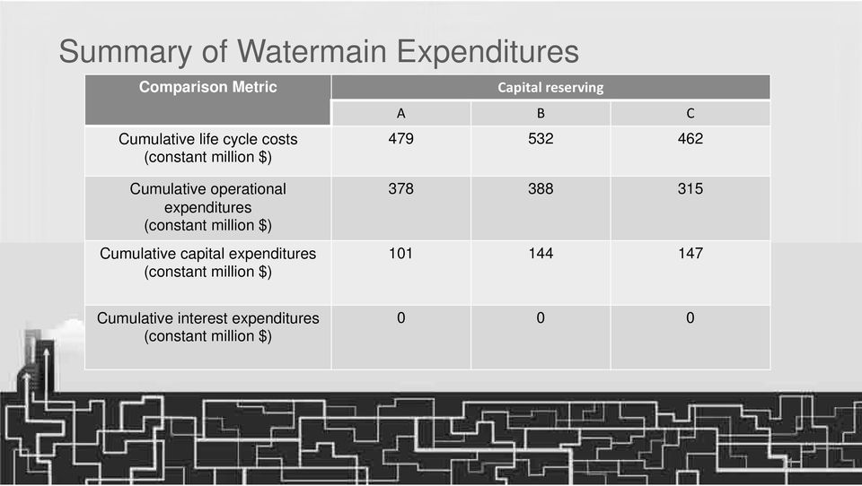 expenditures (constant million $) Cumulative capital expenditures (constant million