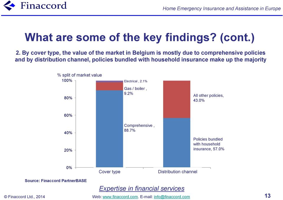 bundled with household insurance make up the majority % split of market value 100% 80% Electrical, 2.1% Gas / boiler, 9.