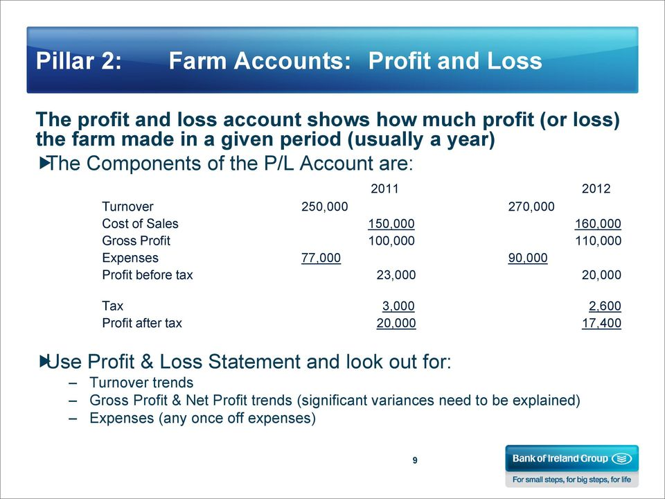 100,000 110,000 Expenses 77,000 90,000 Profit before tax 23,000 20,000 Tax 3,000 2,600 Profit after tax 20,000 17,400 Use Profit & Loss