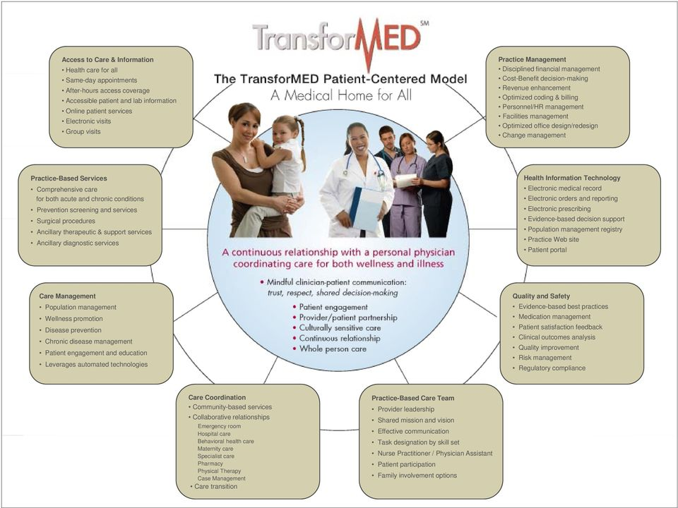 design/redesign Change management Practice-Based Services Comprehensive care for both acute and chronic conditions Prevention screening and services Surgical procedures Ancillary therapeutic &
