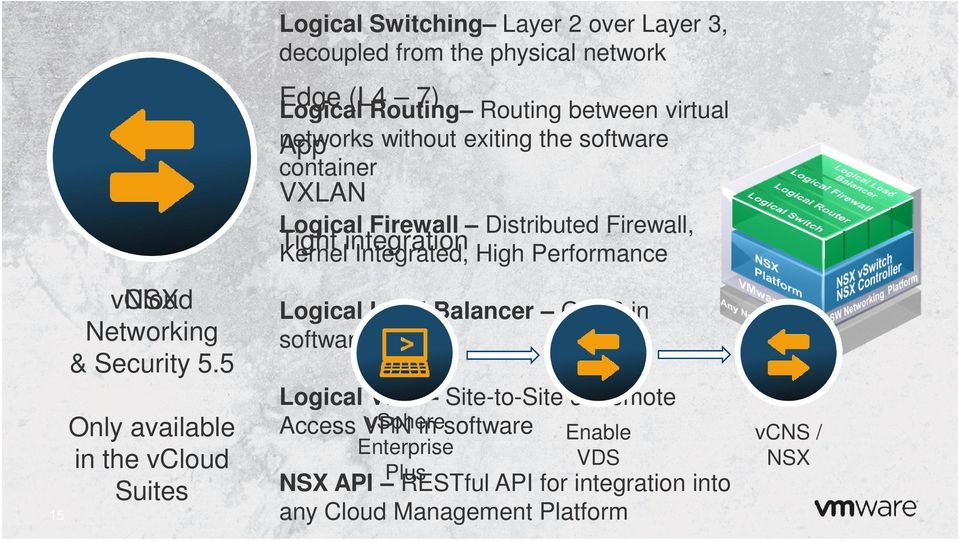 Routing between virtual networks App without exiting the software container VXLAN Logical Firewall Distributed Firewall, Tight integration