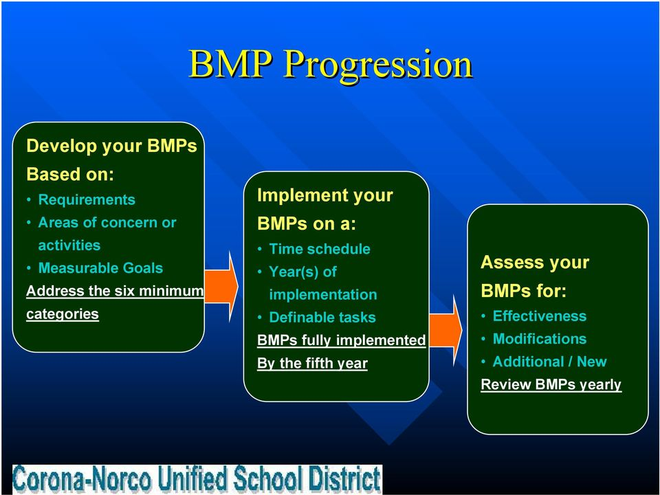 a: Time schedule Year(s) of implementation Definable tasks BMPs fully implemented By