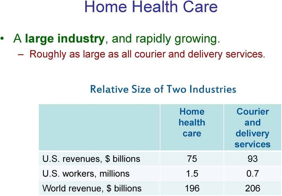 Relative Size of Two Industries Home health care Courier and delivery