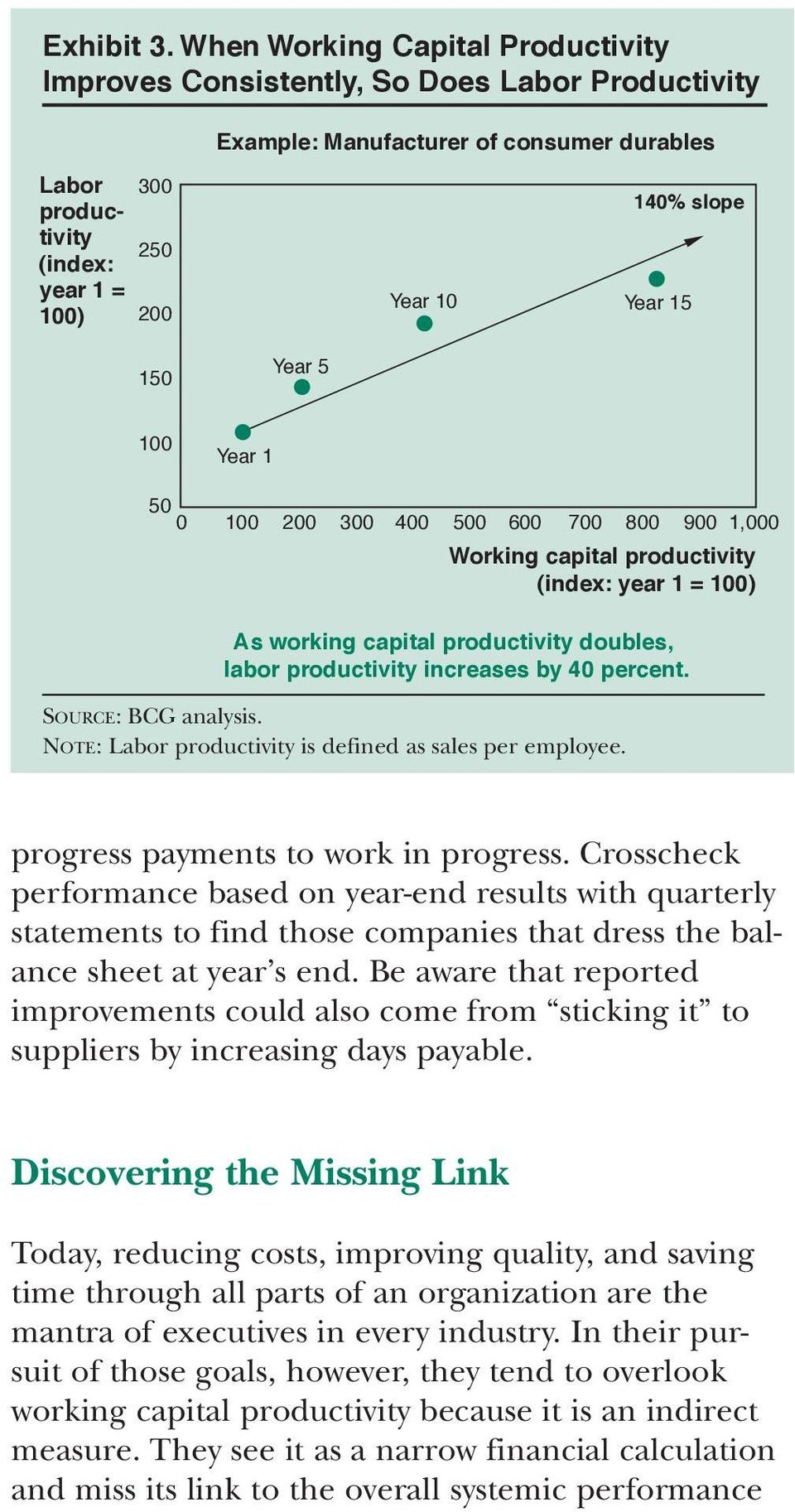 Year 15 150 Year 5 100 Year 1 50 0 100 200 300 400 500 600 700 800 900 1,000 Working capital productivity (index: year 1 = 100) As working capital productivity doubles, labor productivity increases