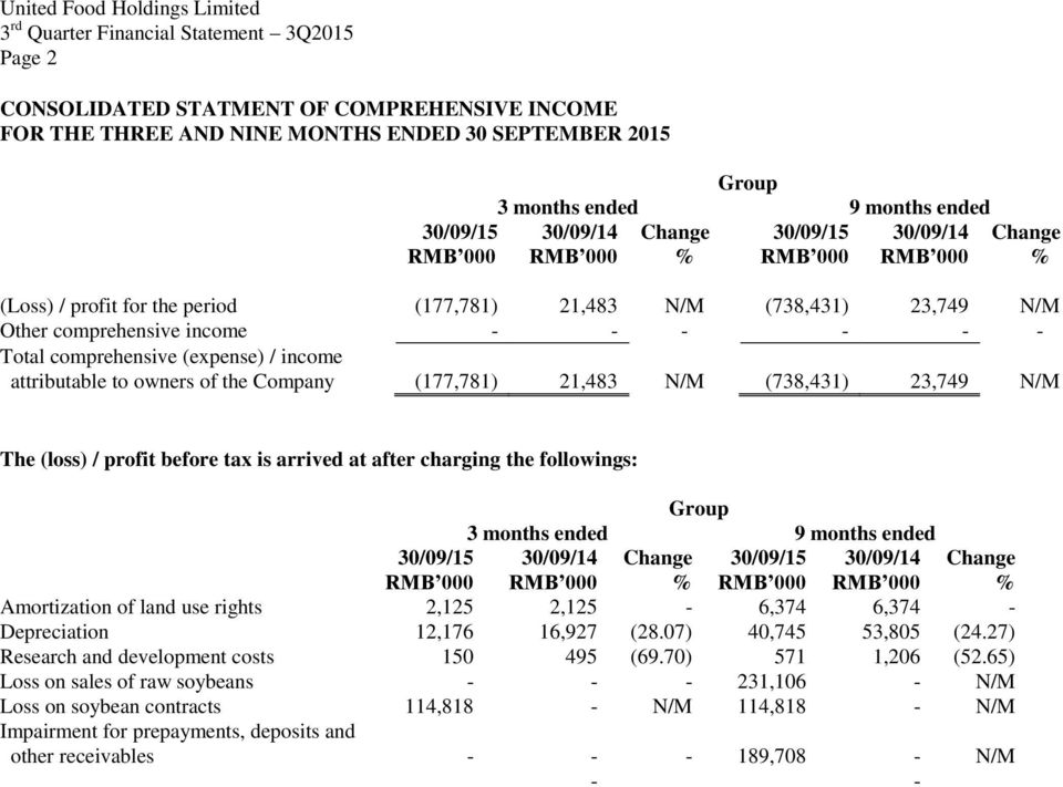 of the Company (177,781) 21,483 N/M (738,431) 23,749 N/M The (loss) / profit before tax is arrived at after charging the followings: 3 months ended 9 months ended 30/09/15 30/09/14 Change 30/09/15