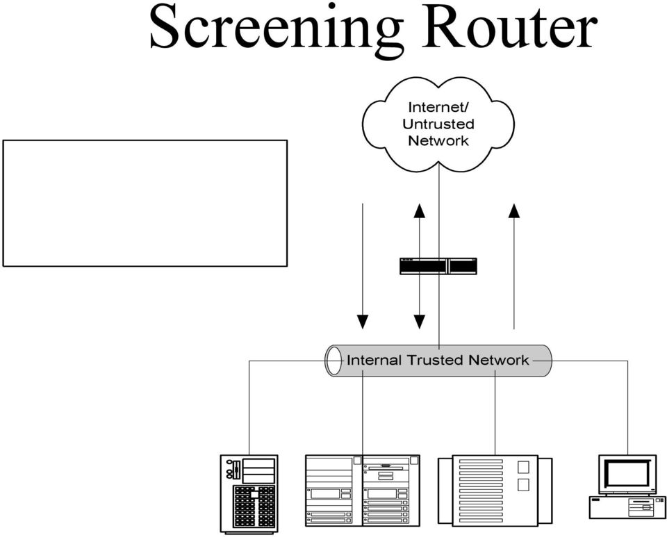 security policy Screening Router Internal