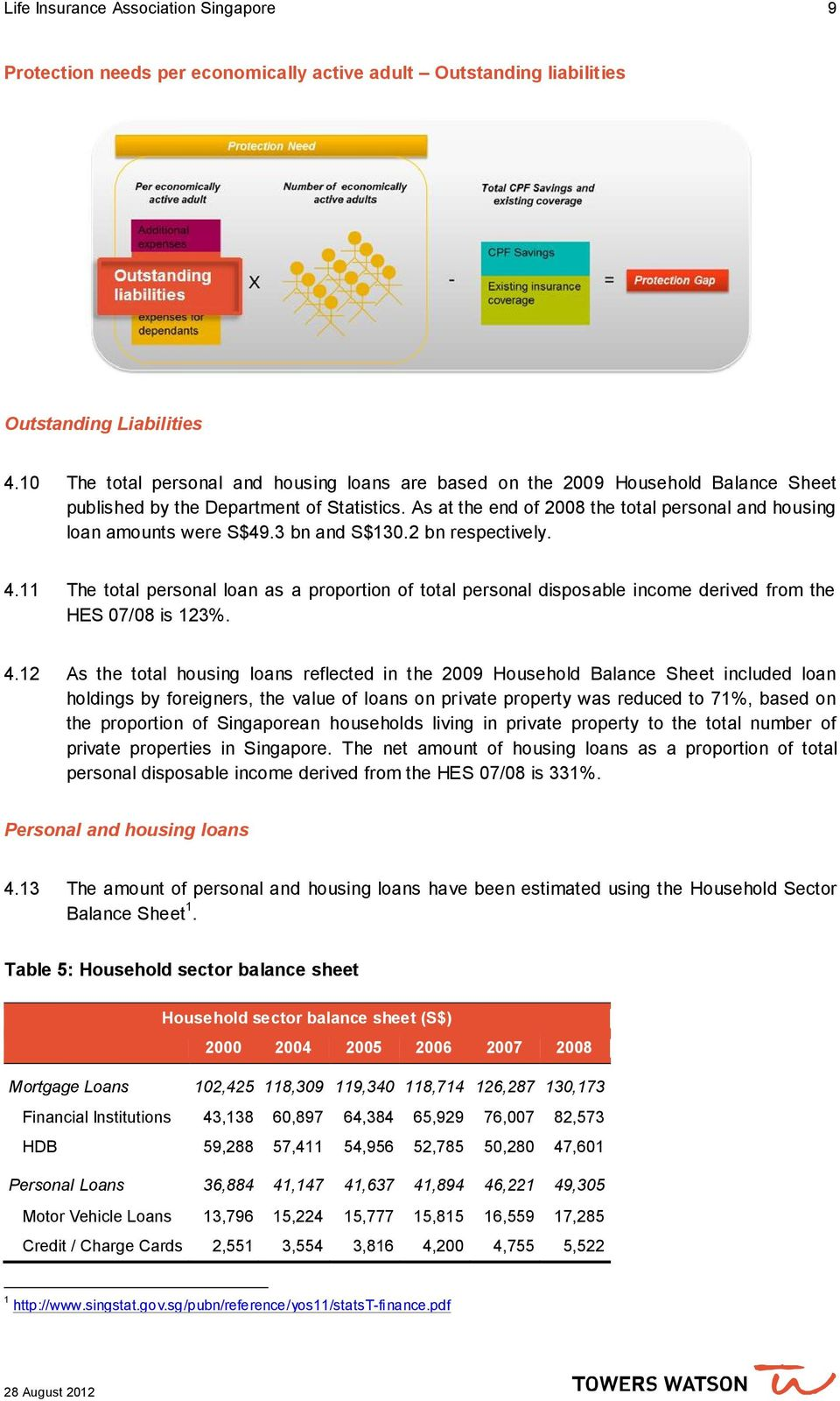 As at the end of 2008 the total personal and housing loan amounts were S$49.3 bn and S$130.2 bn respectively. 4.