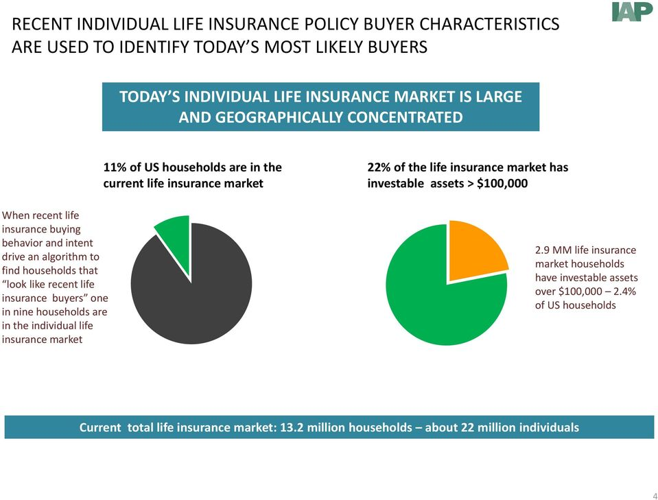 the individual life insurance market 11% of US households are in the current life insurance market 22% of the life insurance market has investable assets > $100,000 2.