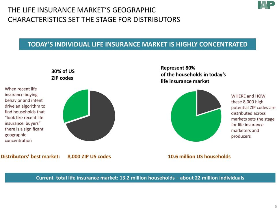 Represent 80% of the households in today s life insurance market WHERE and HOW these 8,000 high potential ZIP codes are distributed across markets sets the stage for life insurance
