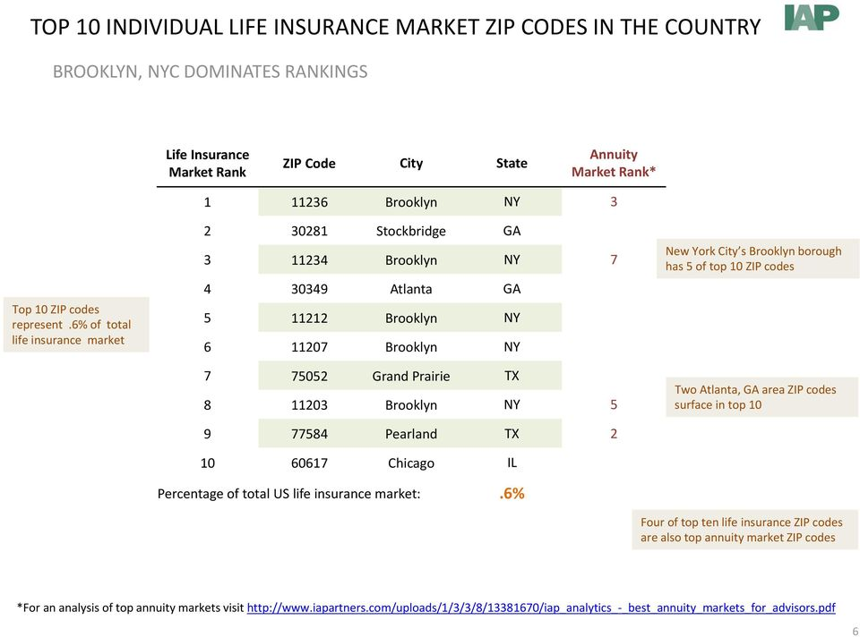 Brooklyn NY 5 9 77584 Pearland TX 2 10 60617 Chicago IL Percentage of total US life insurancemarket:.