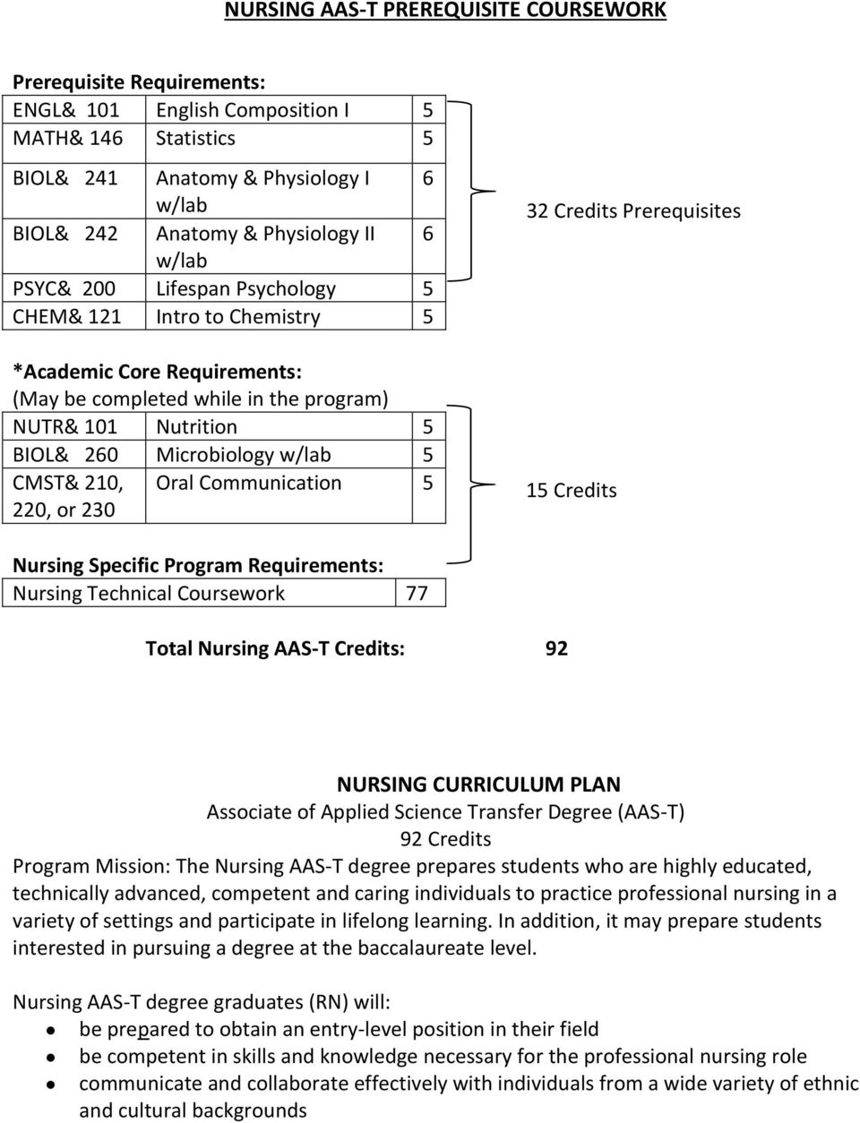 210, 220, or 230 Oral Communication 5 32 Credits Prerequisites 15 Credits Nursing Specific Program Requirements: Nursing Technical Coursework 77 Total Nursing AAS-T Credits: 92 NURSING CURRICULUM