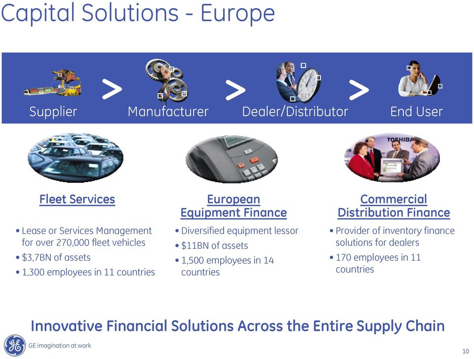 Diversified equipment lessor $11BN of assets 1,500 employees in 14 countries Commercial Distribution Finance Provider of
