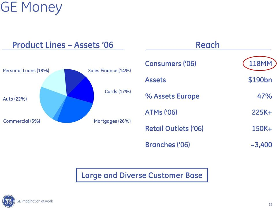 Assets Europe 47% 19% ATMs ( 06) 225K+ Commercial (3%) 5% 32% Mortgages (26%)