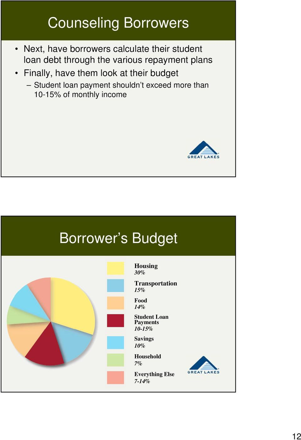 shouldn t exceed more than 10-15% of monthly income Borrower s Budget Housing 30%