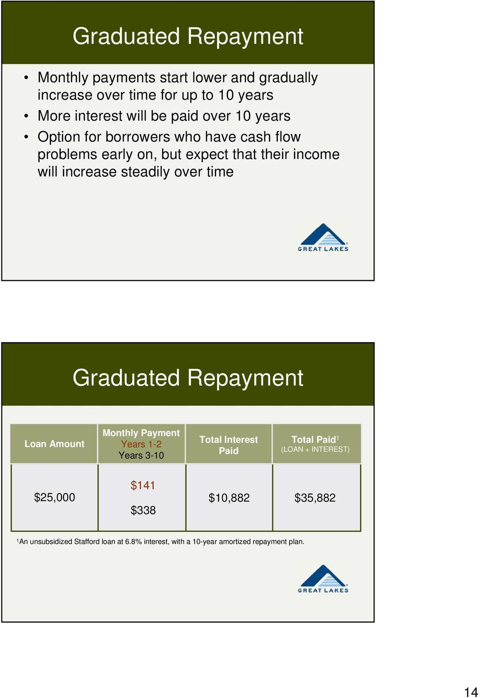 over time Graduated Repayment Loan Amount Monthly Payment Years 1-2 Years 3-10 Total Interest Paid Total Paid 1 (LOAN +