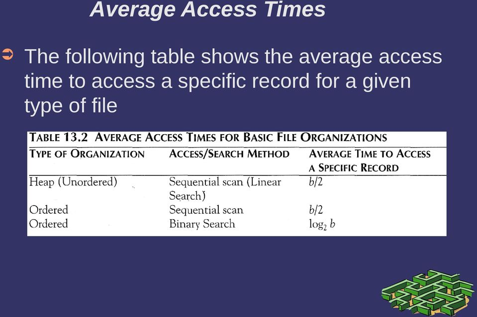 average access time to access