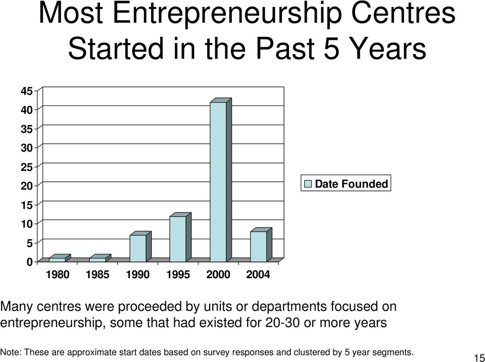 departments focused on entrepreneurship, some that had existed for 20-30 or more years