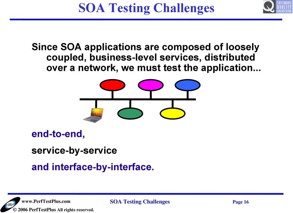 network, we must test the application.