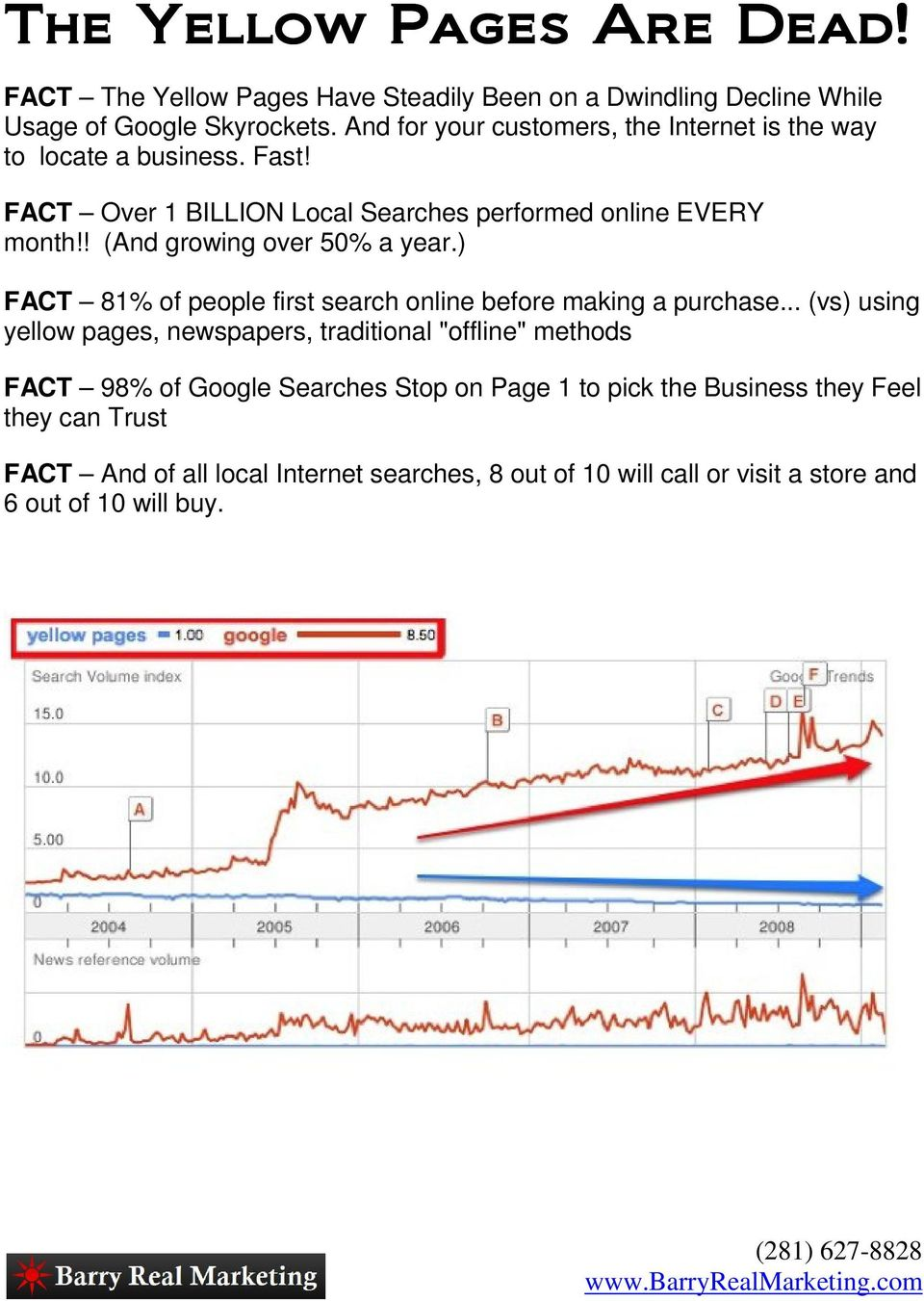 ! (And growing over 50% a year.) FACT 81% of people first search online before making a purchase.