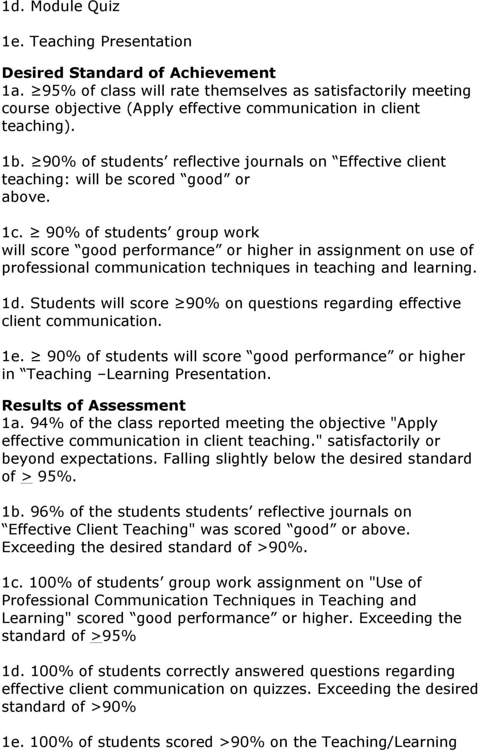 90% of students group work will score good performance or higher in assignment on use of professional communication techniques in teaching and learning. 1d.