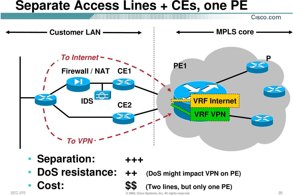 +++ DoS resistance: Cost: ++ (DoS might impact VPN on PE) $$ (Two lines,