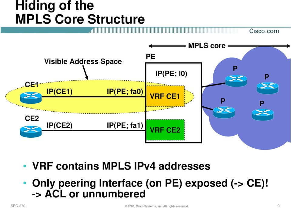 VRF contains MPLS IPv4 addresses Only peering Interface (on PE) exposed (->