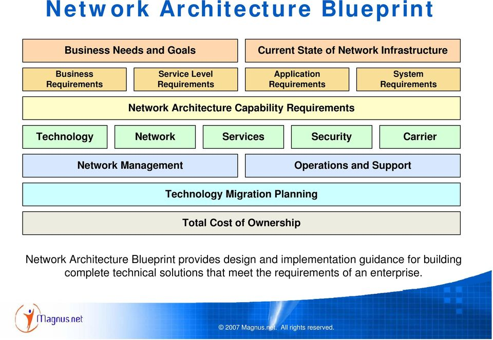 Security Carrier Network Management Operations and Support Technology Migration Planning Total Cost of Ownership Network Architecture