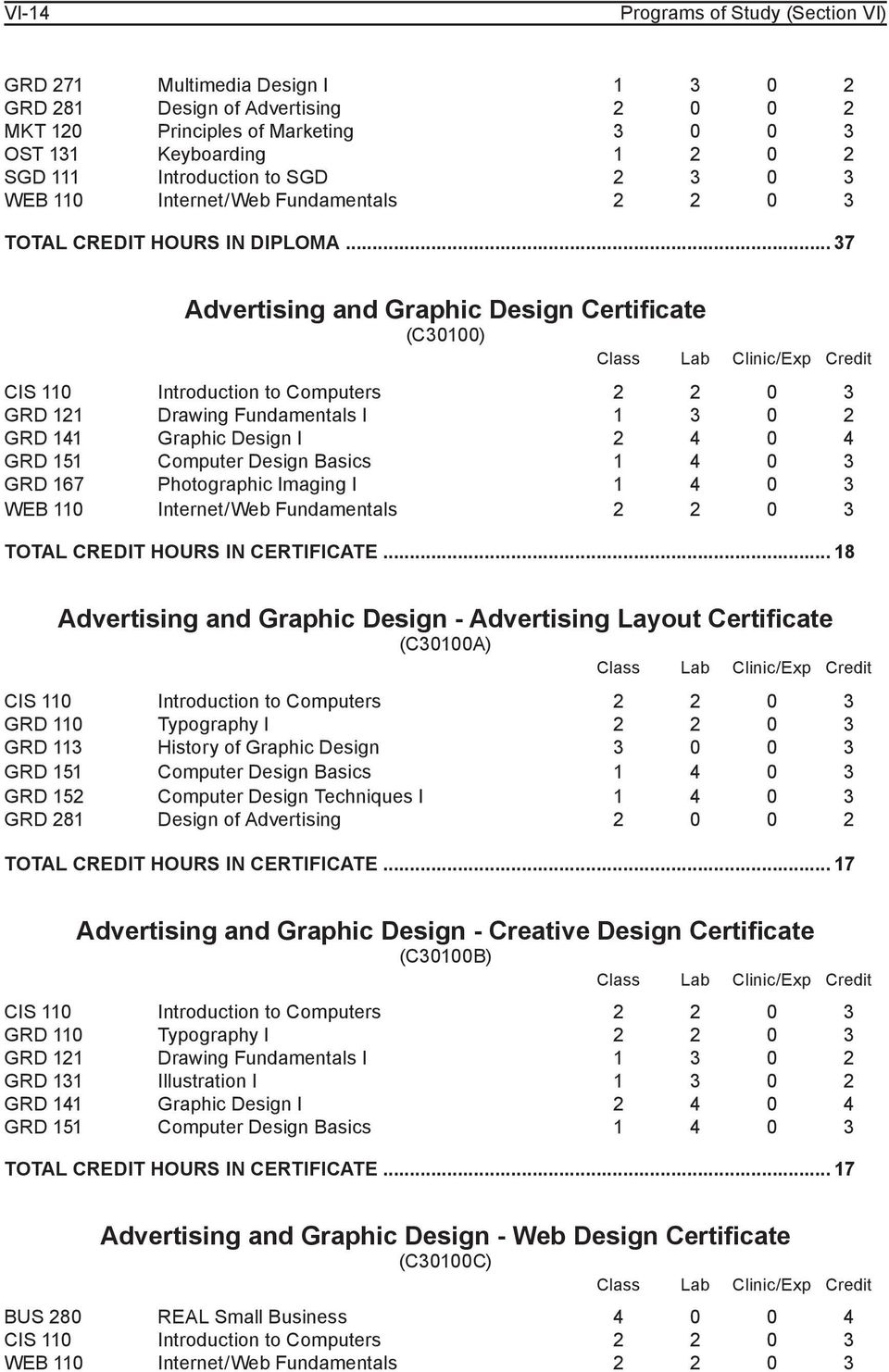 .. 37 Advertising and Graphic Design Certificate (C30100) GRD 121 Drawing Fundamentals I 1 3 0 2 GRD 141 Graphic Design I 2 4 0 4 GRD 151 Computer Design Basics 1 4 0 3 GRD 167 Photographic Imaging I