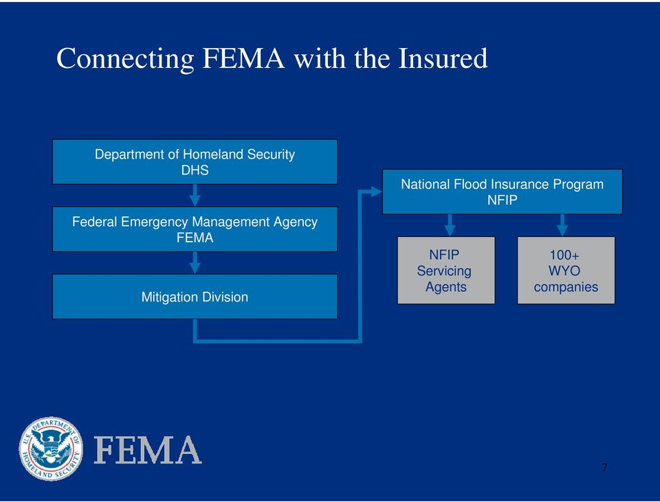 Agency FEMA Mitigation Division National Flood